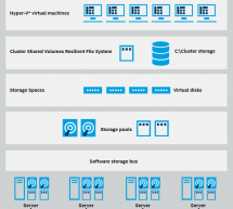 Hyper convergend Storage Lösungen mit Intel Skylake CPUs