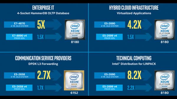 Intel® Xeon®Platinum: Kennen Sie bereits heute die Leistungsanforderungen von morgen?  Intel® Xeon®Platinum: Kennen Sie bereits heute die Leistungsanforderungen von morgen?