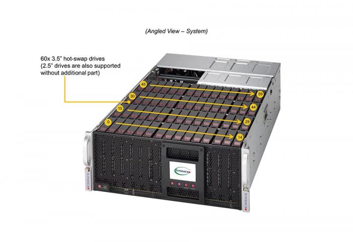SSG-6049P-E1CR60H Dual Socket Broadcom 3108
