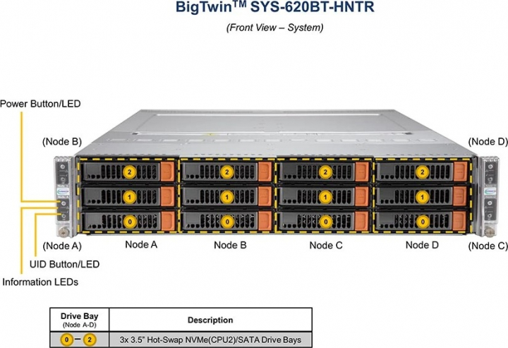 Supermicro SYS-620BT-HNTR Information UID Power